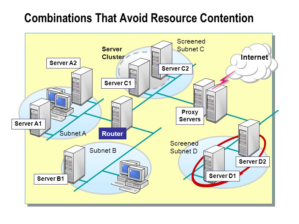Combinations That Avoid Resource Contention Subnet A Internet Router Subnet B Server B1 Server C1 Server C2 Proxy Servers Server Cluster Server A1 Server A2 Server D2 Server D1 Screened Subnet D Screened Subnet C