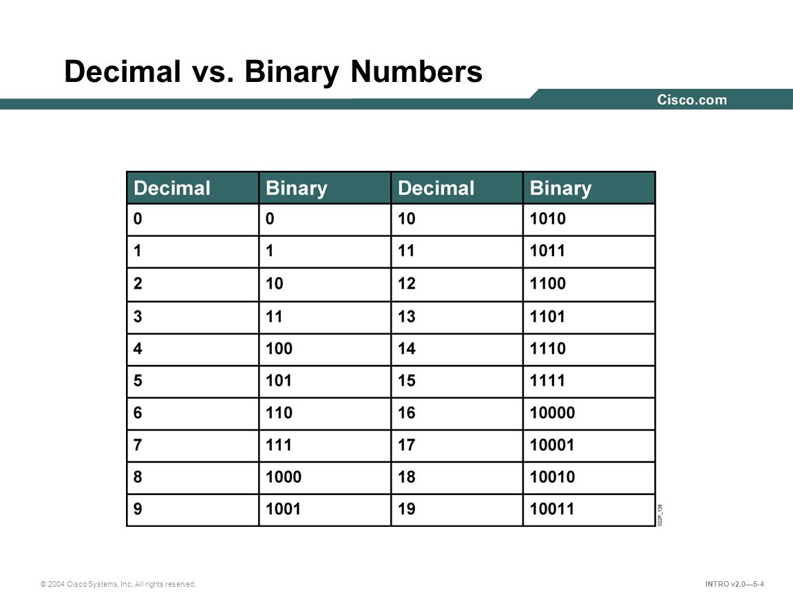 © 2004 Cisco Systems, Inc. All rights reserved. INTRO v2.0—5-15 Decimal and Binary Numbers Chart