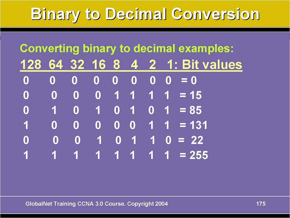 © 2004 Cisco Systems, Inc. All rights reserved. INTRO v2.0—5-17 Binary-to-Decimal Conversion