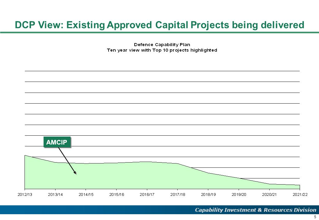 5 Capability Investment & Resources Division DCP View: Existing Approved Capital Projects being delivered AMCIP