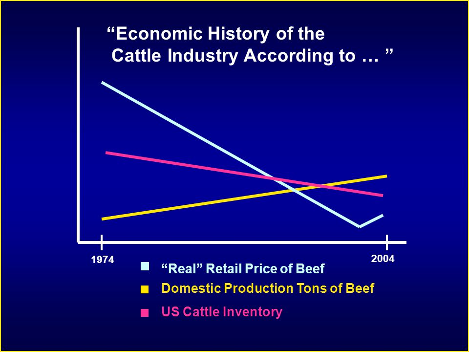 Real Retail Price of Beef Domestic Production Tons of Beef 1974 2004 US Cattle Inventory Economic History of the Cattle Industry According to …