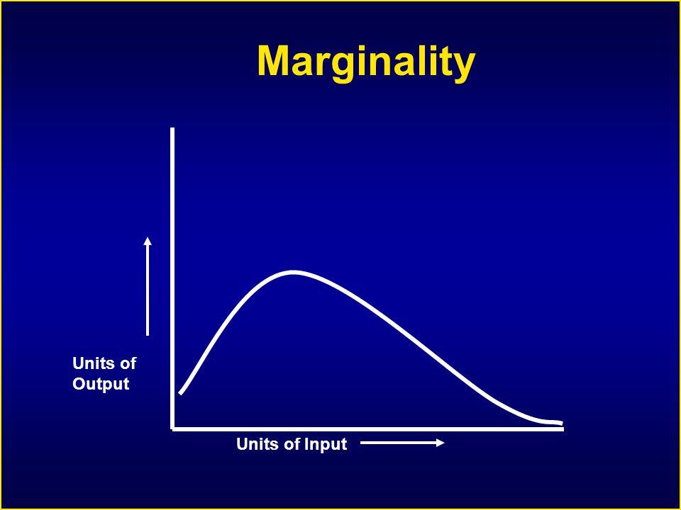 Marginality Units of Input Units of Output