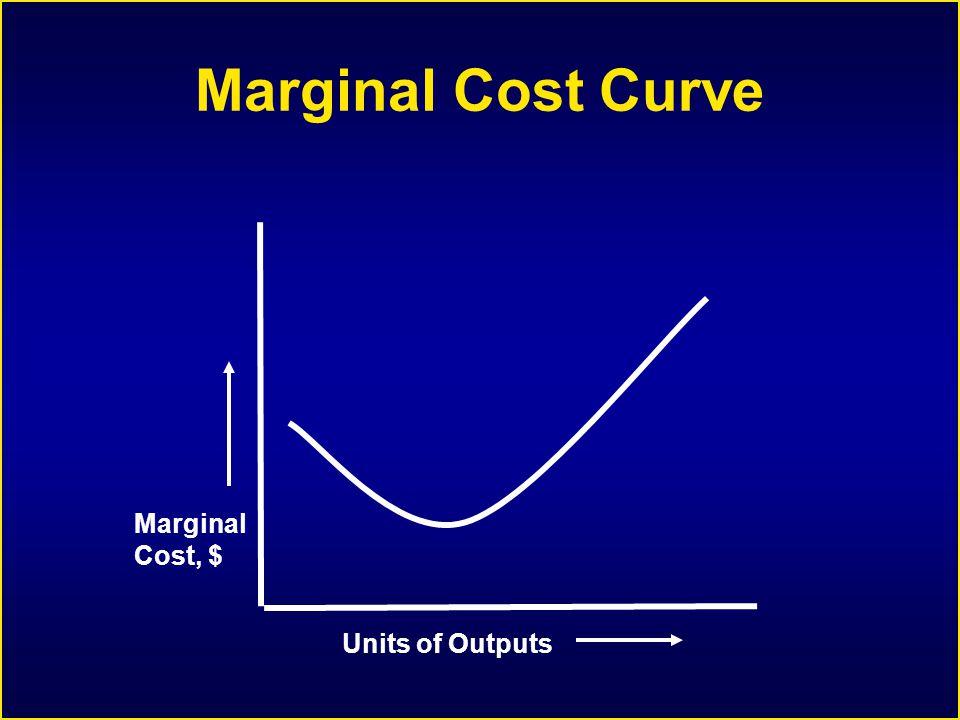 Marginal Cost Curve Units of Outputs Marginal Cost, $