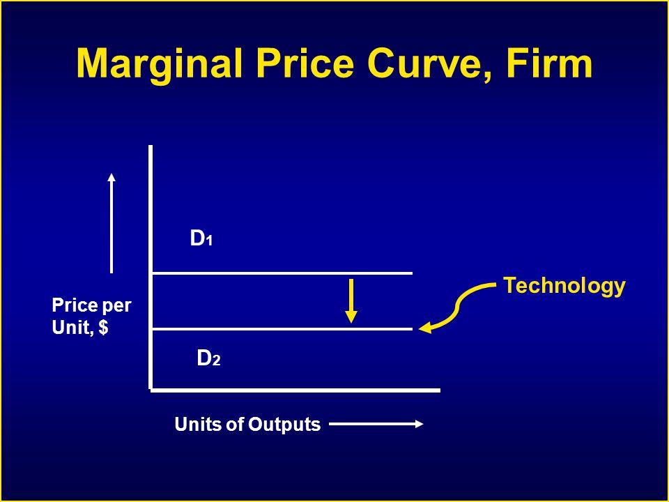 Marginal Price Curve, Firm Price per Unit, $ Units of Outputs D1D1 Technology D2D2