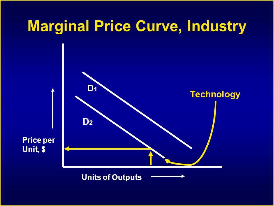 Marginal Price Curve, Industry Units of Outputs Price per Unit, $ D1D1 D2D2 Technology