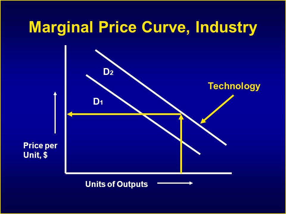 Marginal Price Curve, Industry Units of Outputs Price per Unit, $ D1D1 Technology D2D2