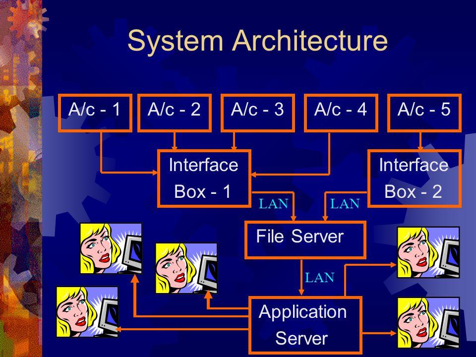 System Architecture A/c - 1 A/c - 2 A/c - 3 A/c - 4 A/c - 5 Interface Box - 1 Interface Box - 2 File Server Application Server LAN