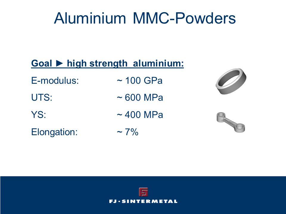 Aluminium MMC-Powders Goal ► high strength aluminium: E-modulus:~ 100 GPa UTS:~ 600 MPa YS: ~ 400 MPa Elongation:~ 7%