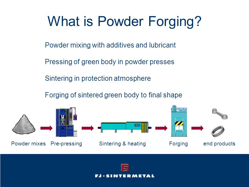 What is Powder Forging.