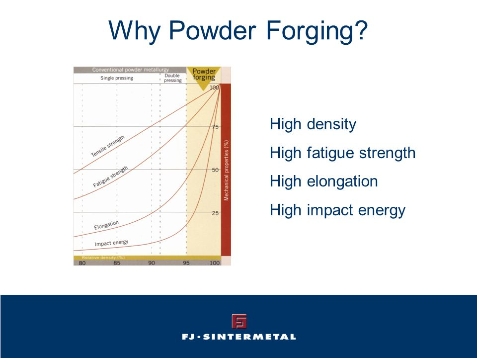 Why Powder Forging High density High fatigue strength High elongation High impact energy