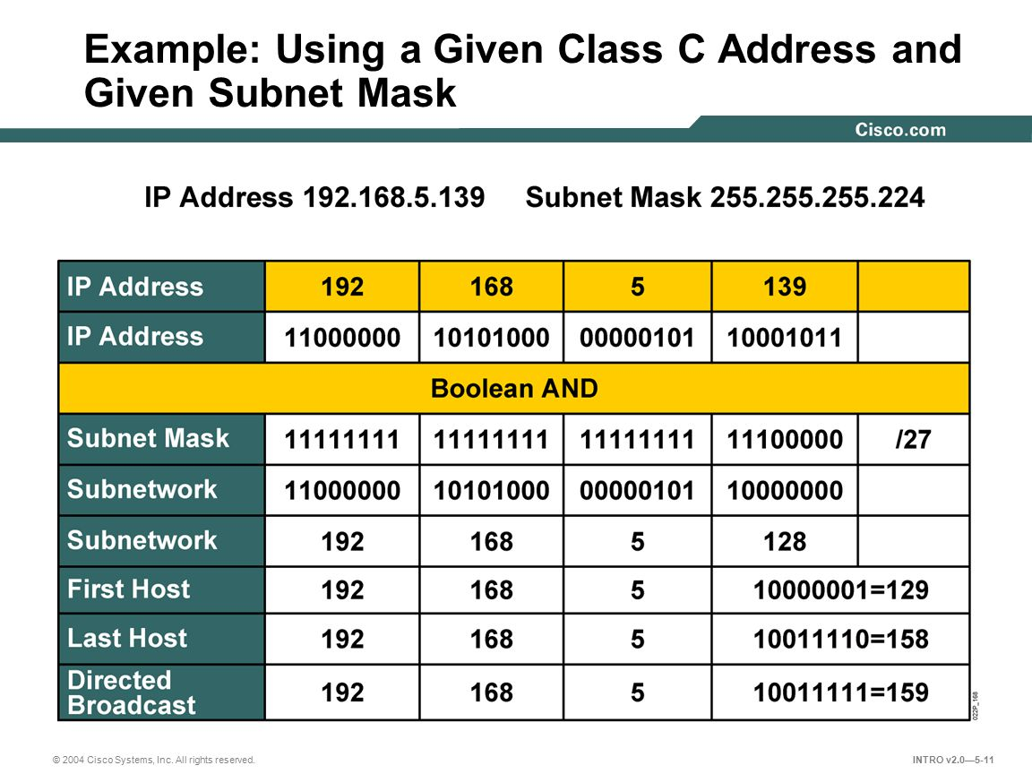 © 2004 Cisco Systems, Inc. All rights reserved. INTRO v2.0—5-11 Example: Using a Given Class C Address and Given Subnet Mask