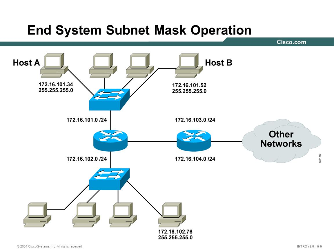 © 2004 Cisco Systems, Inc. All rights reserved. INTRO v2.0—5-5 End System Subnet Mask Operation