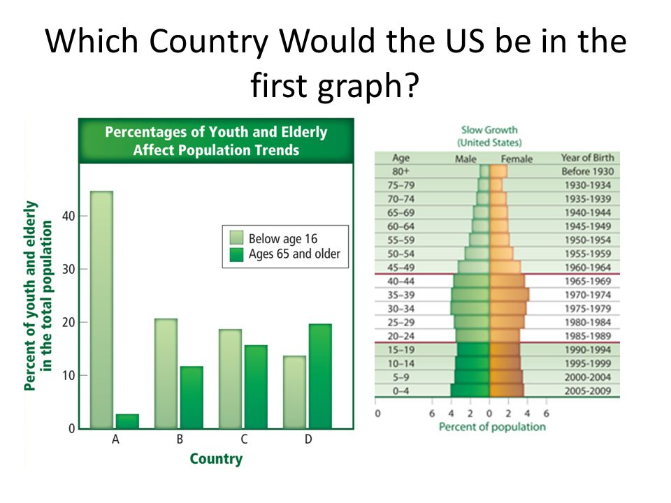 Which Country Would the US be in the first graph?