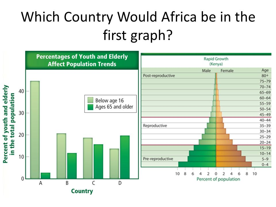Which Country Would Africa be in the first graph?