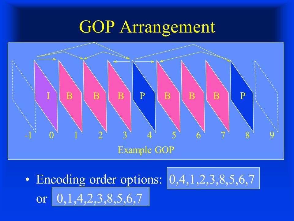 GOP Arrangement Encoding order options: 0,4,1,2,3,8,5,6,7 or 0,1,4,2,3,8,5,6,7 IBBBPPBBB Example GOP -10123456789