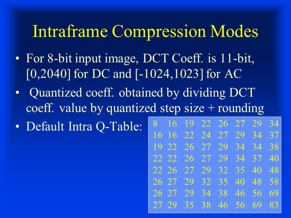 Intraframe Compression Modes For 8-bit input image, DCT Coeff.