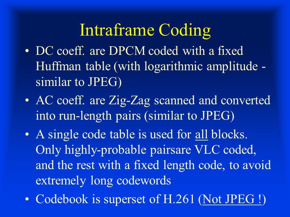 Intraframe Coding DC coeff.