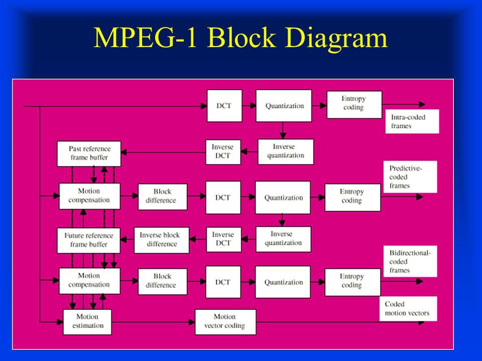 MPEG-1 Block Diagram