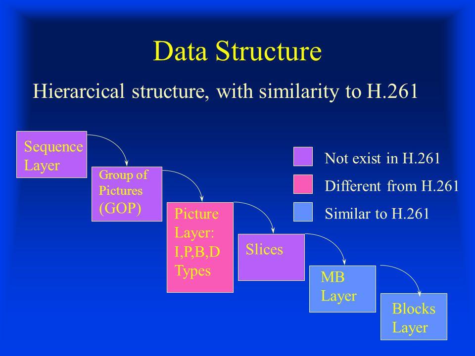 Interframe Modes (Cont'd) B-Picture: Allows interpolative coding (Bi-directional prediction) c1 b Frame k d1 d2 c2 Frame k+1 Frame k-1..........
