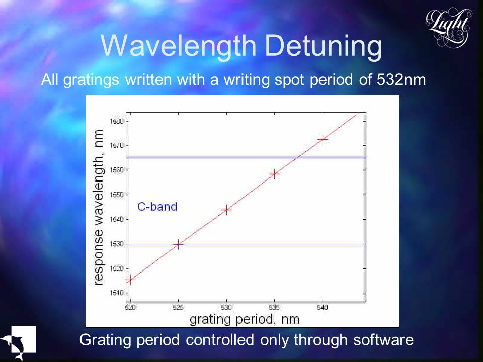 Wavelength Detuning All gratings written with a writing spot period of 532nm Grating period controlled only through software
