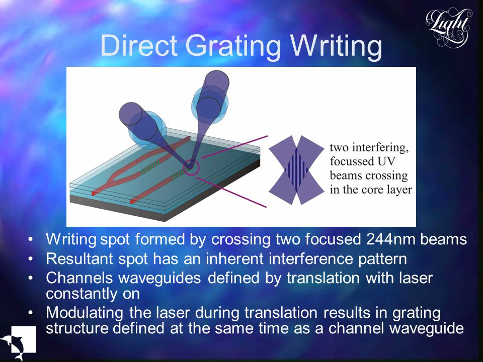 Direct Grating Writing Writing spot formed by crossing two focused 244nm beams Resultant spot has an inherent interference pattern Channels waveguides