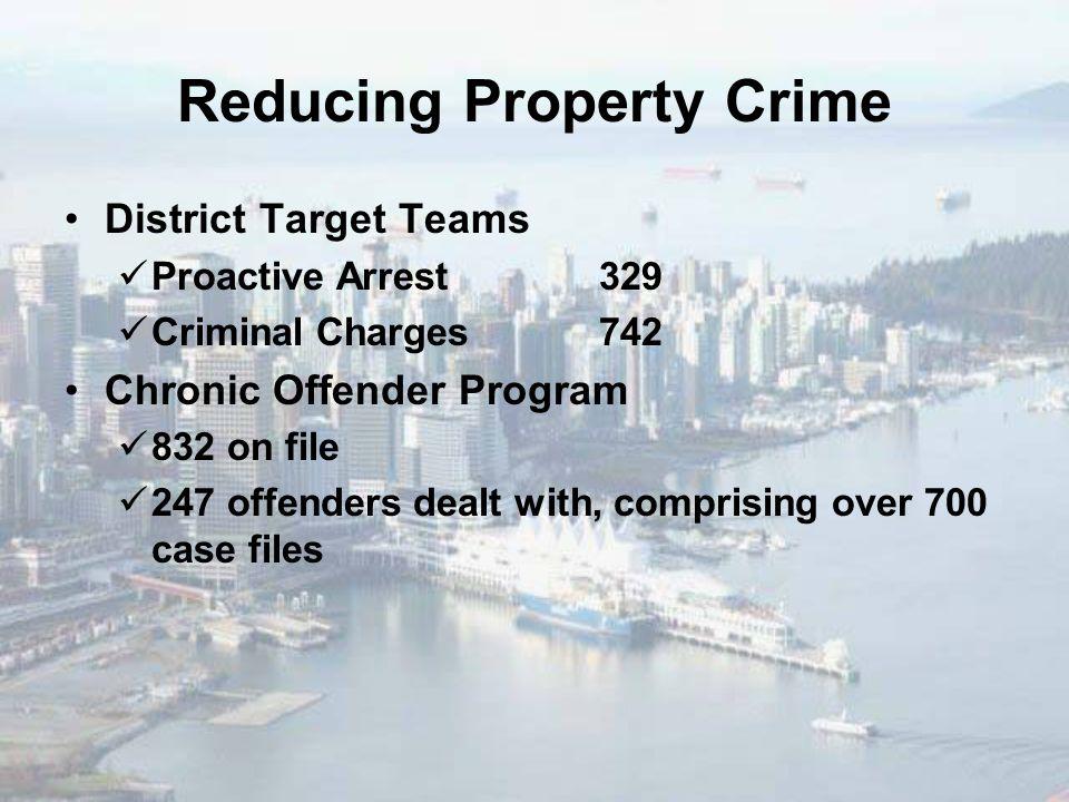 Reducing Property Crime District Target Teams Proactive Arrest329 Criminal Charges742 Chronic Offender Program 832 on file 247 offenders dealt with, c