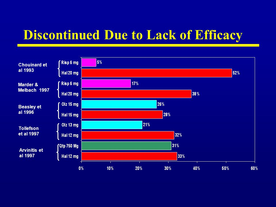 Clinical Response over 4 Weeks of Antipsychotic Drug Treatment