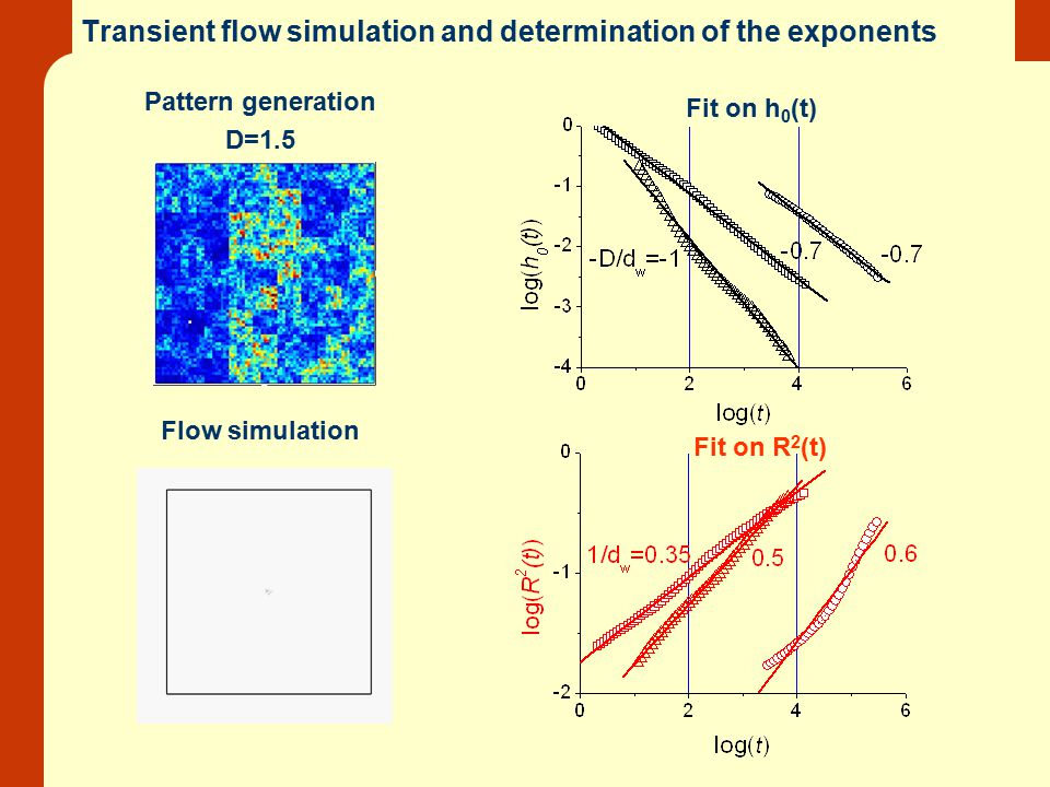 Transient flow simulation and determination of the exponents Pattern generation D=1.5 Fit on h 0 (t) Flow simulation Fit on R 2 (t)
