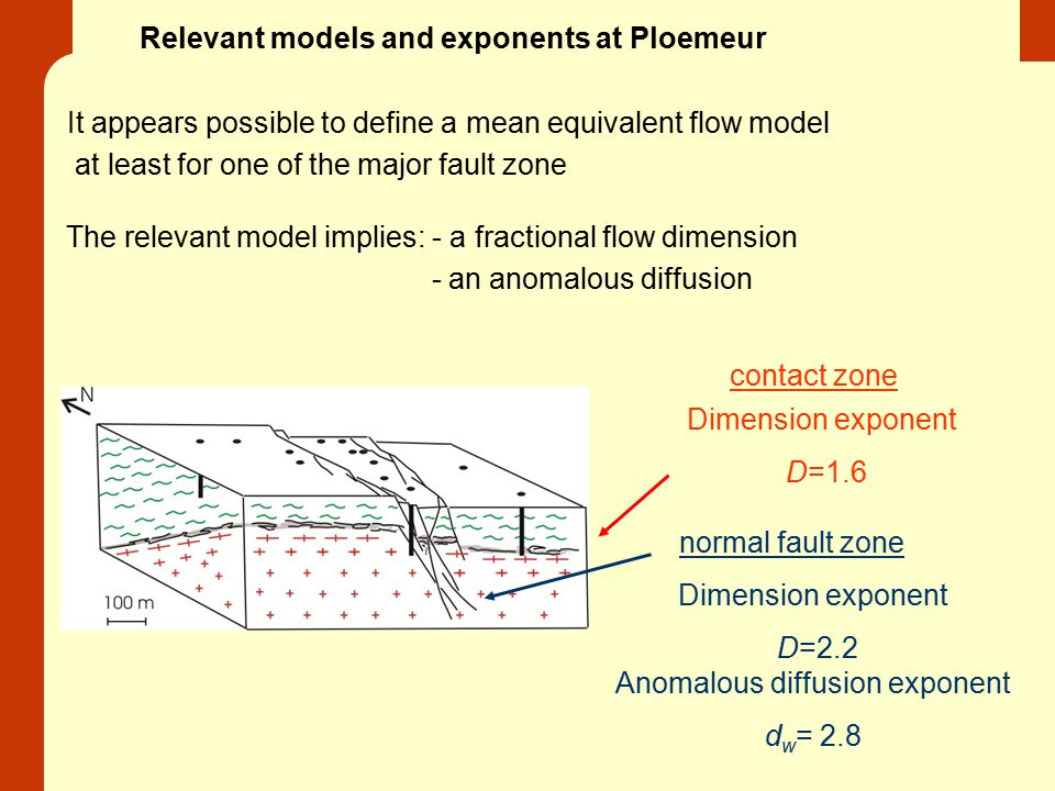 Relevant models and exponents at Ploemeur normal fault zone contact zone Anomalous diffusion exponent d w = 2.8 Dimension exponent D=2.2 Dimension exp