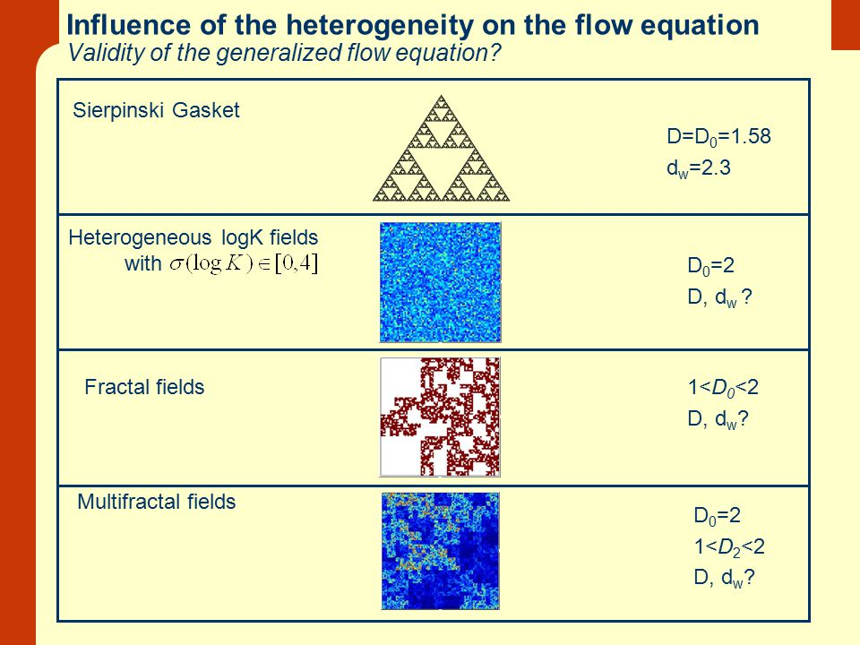 Influence of the heterogeneity on the flow equation Validity of the generalized flow equation? Sierpinski Gasket D=D 0 =1.58 d w =2.3 D 0 =2 1<D 2 <2