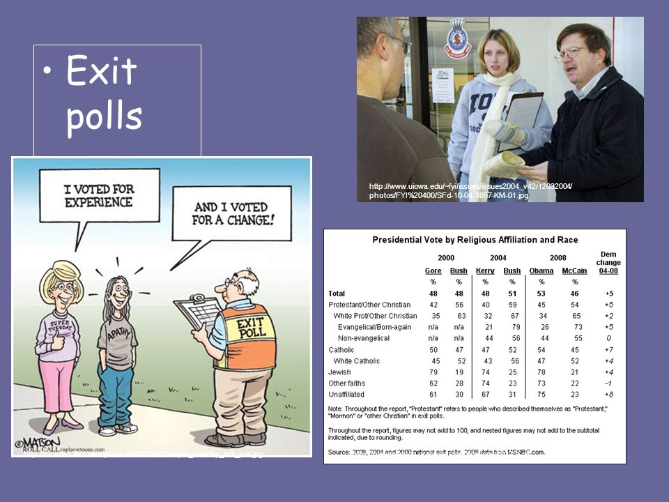 Exit polls http://www.uiowa.edu/~fyi/issues/issues2004_v42/12032004/ photos/FYI%20400/SFd-10-04-3857-KM-01.jpg http://pewresearch.org/assets/publications/1022-1.gifhttp://nicedeb.files.wordpress.com/2008/11/super_tuesday_exit_poll.jpg