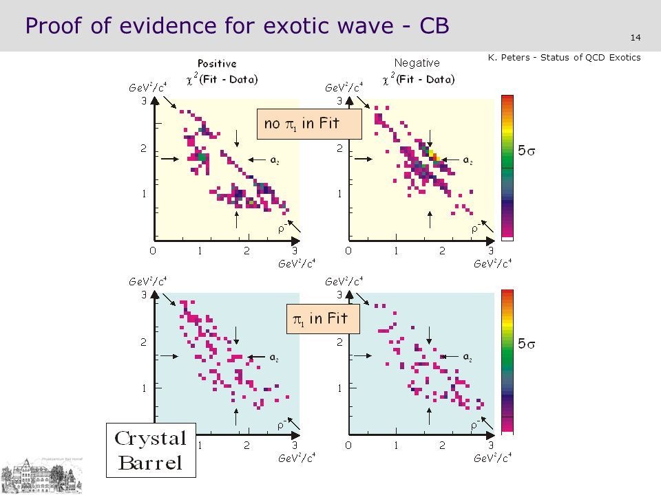 14 K. Peters - Status of QCD Exotics Proof of evidence for exotic wave - CB