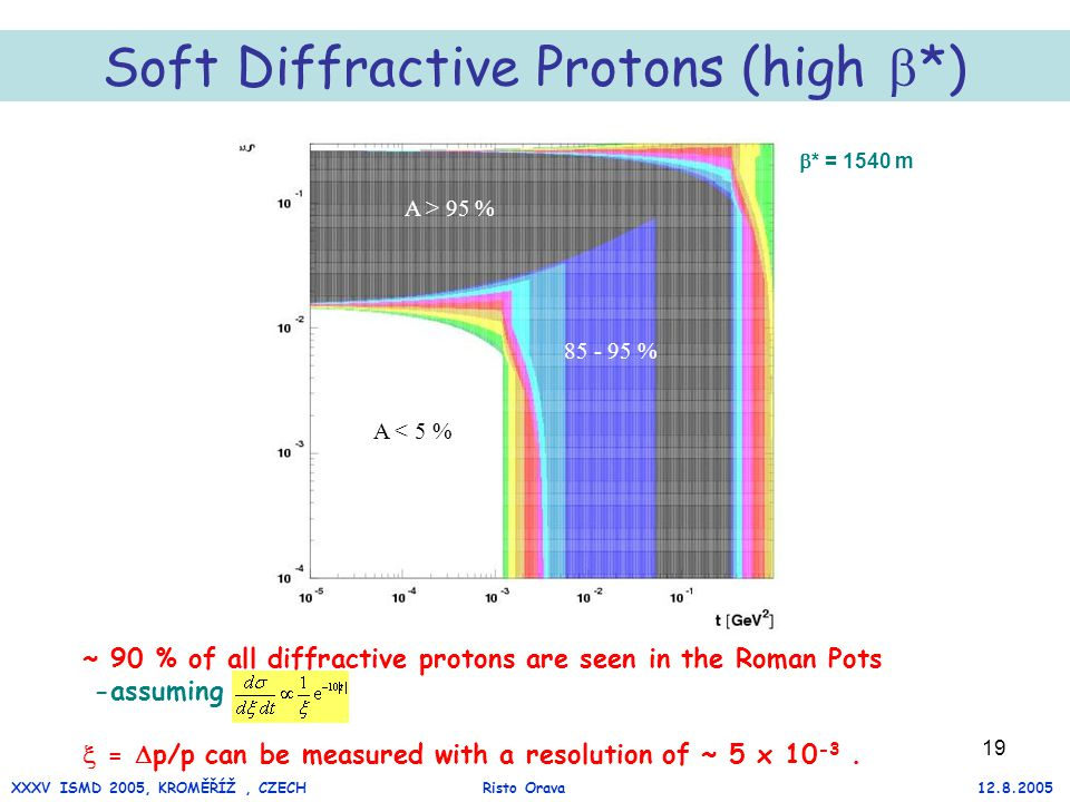 19 ~ 90 % of all diffractive protons are seen in the Roman Pots -assuming  =  p/p can be measured with a resolution of ~ 5 x 10 -3.
