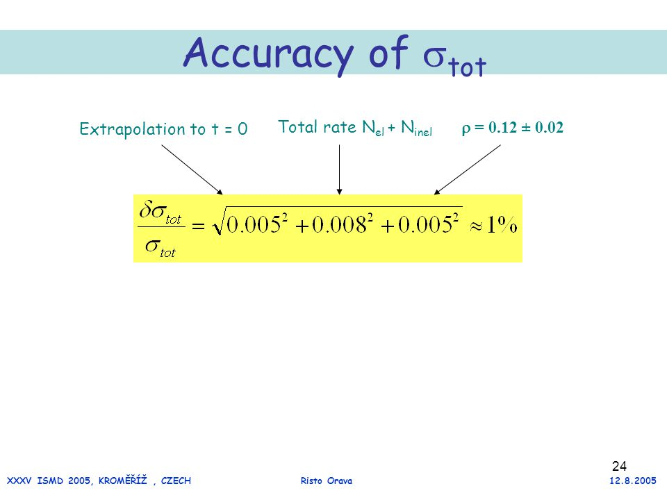 24 Accuracy of  tot Extrapolation to t = 0 Total rate N el + N inel  = 0.12 ± 0.02 XXXV ISMD 2005, KROMĚŘÍŽ, CZECH Risto Orava 12.8.2005