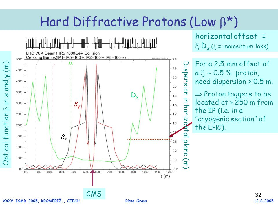 32 Hard Diffractive Protons (Low  *) CMS Dispersion in horizontal plane (m) xx Optical function  in x and y (m) For a 2.5 mm offset of a   0.5 % proton, need dispersion  0.5 m.