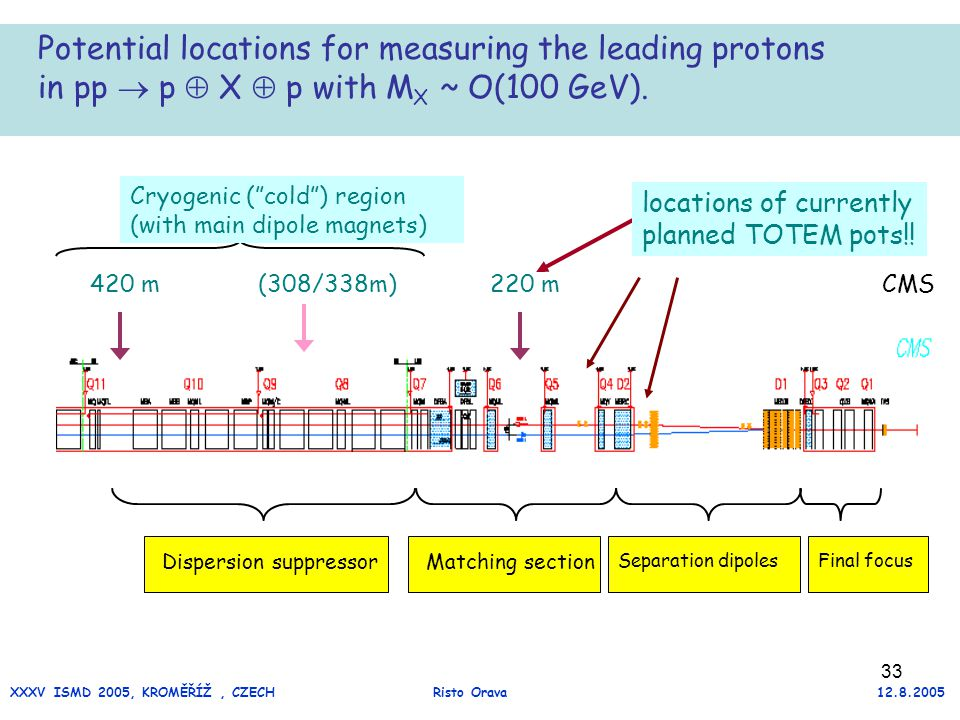 33 Dispersion suppressorMatching section Separation dipolesFinal focus Potential locations for measuring the leading protons in pp  p  X  p with M X ~ O(100 GeV).