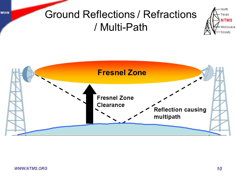 W5HN North Texas Microwave Society NTMS WWW.NTMS.ORG 10 Fresnel Zone Fresnel Zone Clearance Reflection causing multipath Ground Reflections / Refractions / Multi-Path