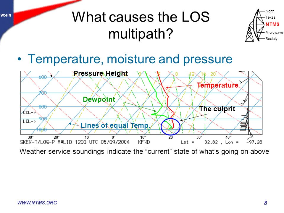 W5HN North Texas Microwave Society NTMS WWW.NTMS.ORG 8 What causes the LOS multipath? Temperature, moisture and pressure Weather service soundings ind