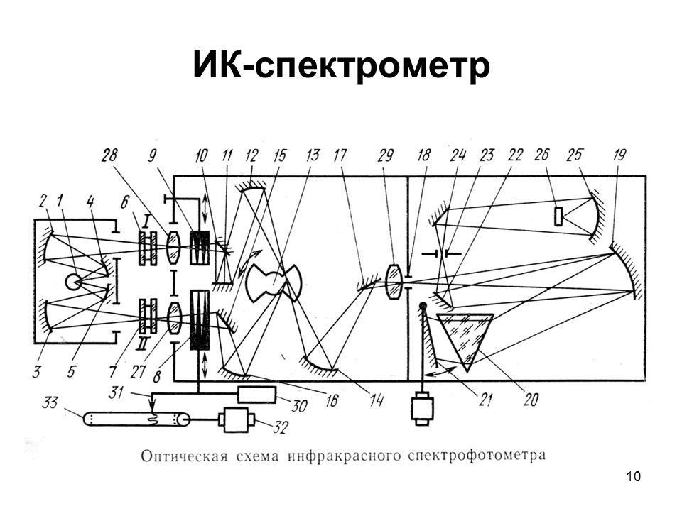 10 ИК-спектрометр