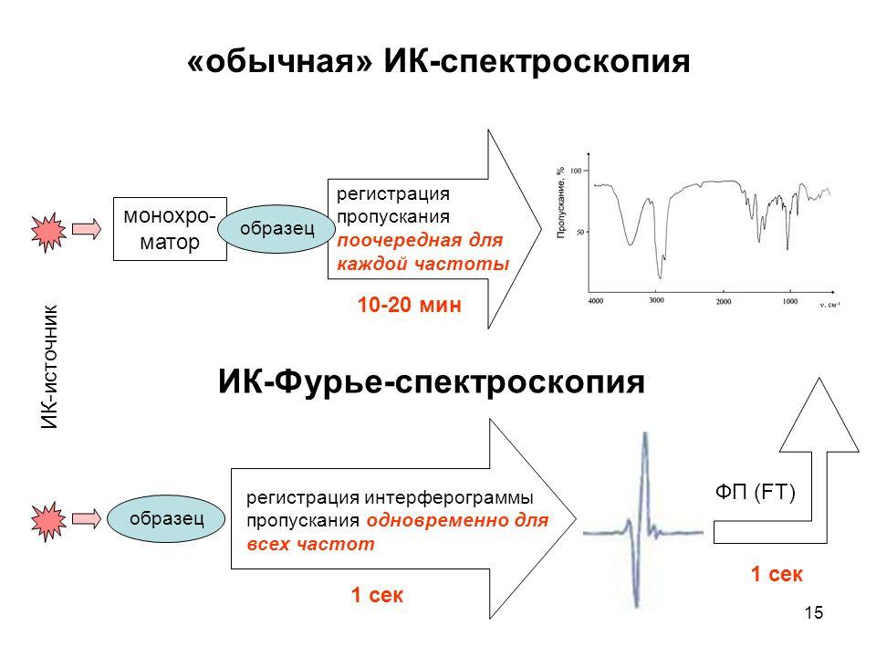 15 «обычная» ИК-спектроскопия ИК-Фурье-спектроскопия монохро- матор ИК-источник регистрация пропускания поочередная для каждой частоты регистрация инт
