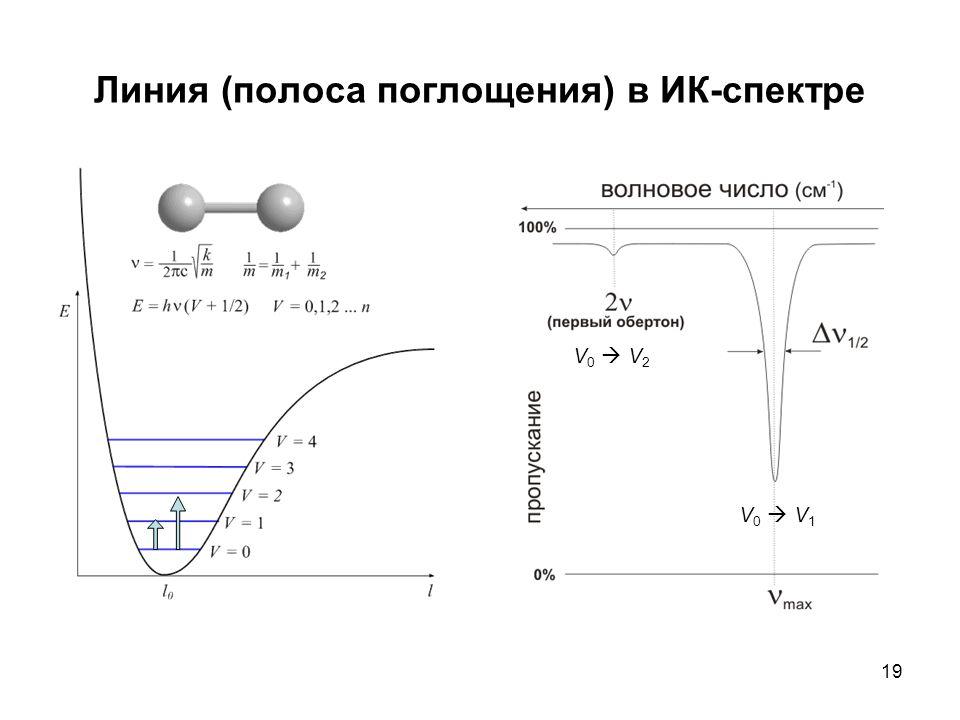19 Линия (полоса поглощения) в ИК-спектре V0  V1V0  V1 V0  V2V0  V2