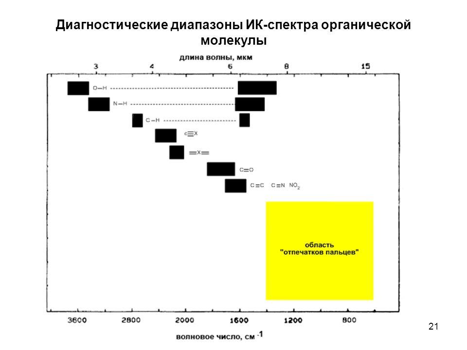 21 Диагностические диапазоны ИК-спектра органической молекулы