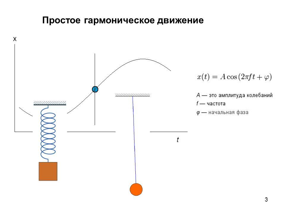 3 Простое гармоническое движение x t