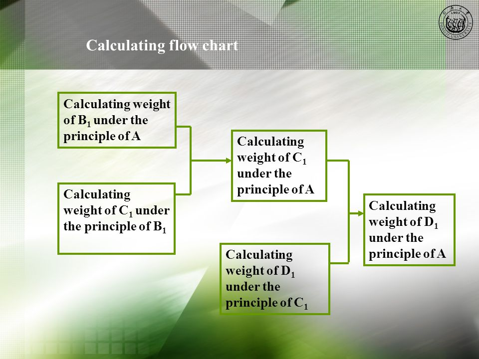 Calculating flow chart Calculating weight of B 1 under the principle of A Calculating weight of C 1 under the principle of A Calculating weight of C 1