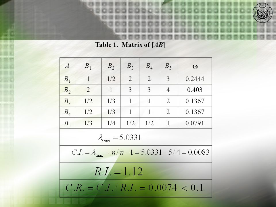 Table 1. Matrix of [AB] AB1B1 B2B2 B3B3 B4B4 B5B5 ω B1B1 11/22230.2444 B2B2 213340.403 B3B3 1/21/31120.1367 B4B4 1/21/31120.1367 B5B5 1/31/41/2 10.079