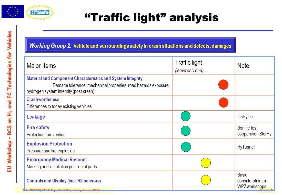 "EU Workshop – RCS on H 2 and FC Technologies for Vehicles Slide no. 11 EU-HarmonHy Workshop, Bruxelles, 26 September 2005 ""Traffic light"" analysis Maj"