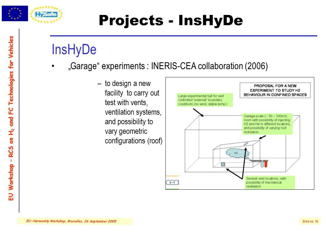 "EU Workshop – RCS on H 2 and FC Technologies for Vehicles Slide no. 16 EU-HarmonHy Workshop, Bruxelles, 26 September 2005 Projects - InsHyDe InsHyDe """