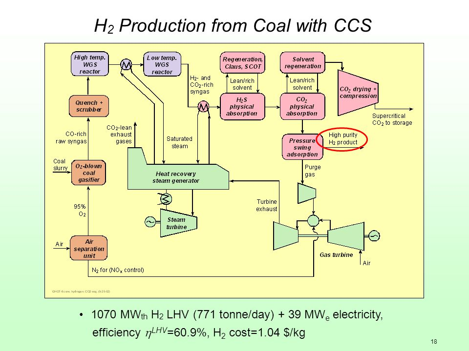 18 H 2 Production from Coal with CCS 1070 MW th H 2 LHV (771 tonne/day) + 39 MW e electricity, efficiency  LHV =60.9%, H 2 cost=1.04 $/kg