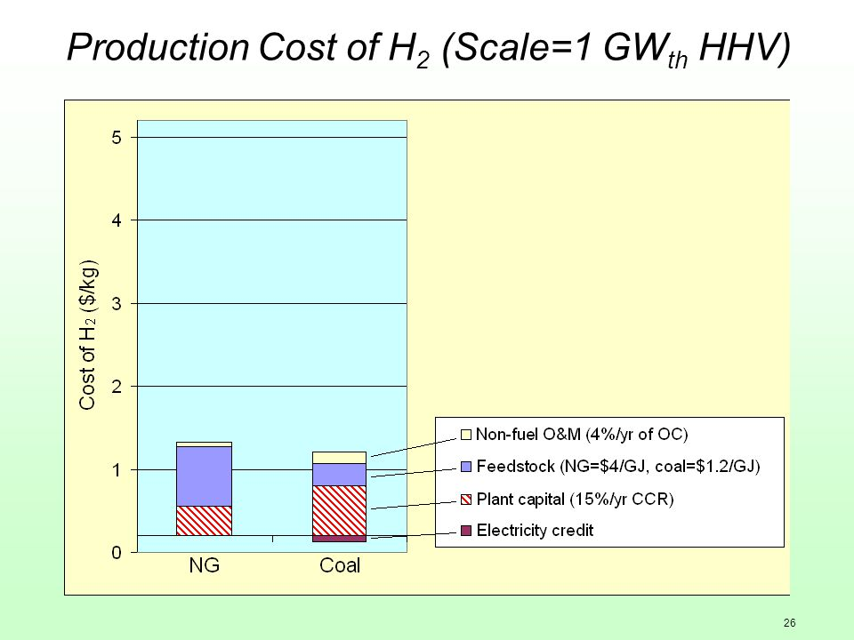 26 Production Cost of H 2 (Scale=1 GW th HHV)