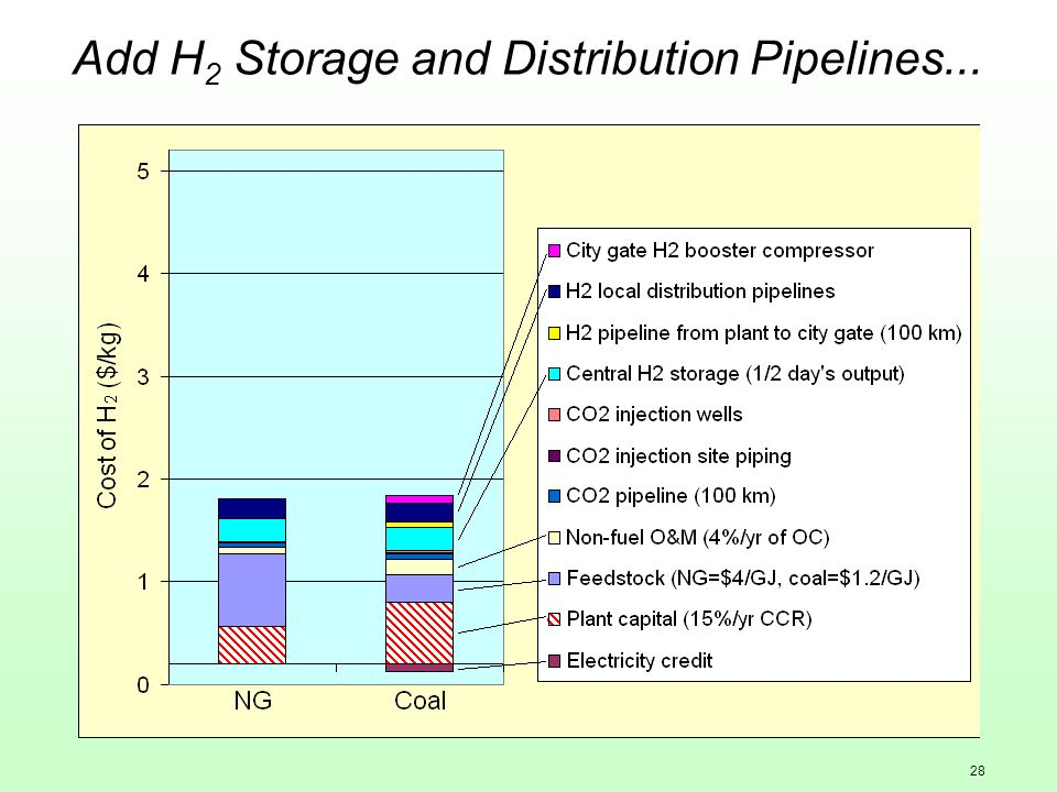 28 Add H 2 Storage and Distribution Pipelines...